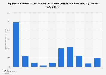 Import value of motor vehicles in Indonesia from Sweden 2011-2016