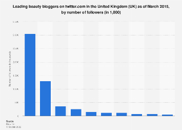 Leading beauty bloggers on twitter.com in the United Kingdom (UK) 2015, by followers