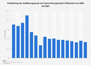 Aufklärungsquote von Cybercrime in Österreich bis 2018