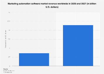 Marketing automation software revenue worldwide 2016-2021