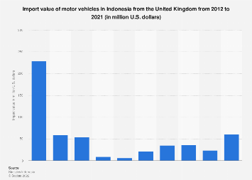 Import value of motor vehicles in Indonesia from the United Kingdom 2011-2016
