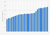 Dépenses publiques de l'Italie 2014-2024