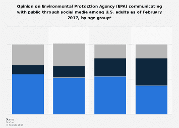 U.S. adults on EPA's communication through social media by age group 2017