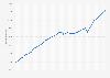 Produit intérieur brut de l'Italie par habitant 2014-2024
