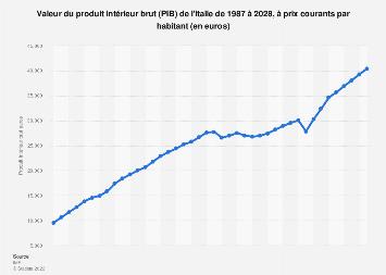Produit intérieur brut de l'Italie par habitant 2010-2021