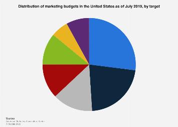 U.S. marketing budget share 2018, by target