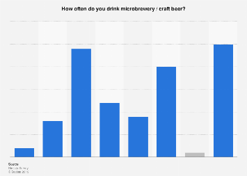 Frequency of drinking microbrewery / craft beer in the United Kingdom (UK) 2017