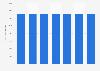 Número de acciones de H&M a nivel mundial 2010-2016