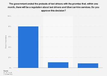 Italy: opinion on government´s decision to regulate taxi drivers & car-hire services