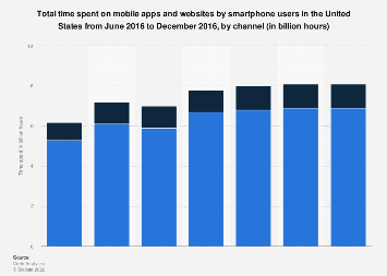 Monthly time spent by U.S. smartphone users on mobile websites and apps 2016