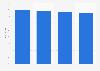 Tasa de penetración mensual de ABC en los hogares Estados Unidos 2011-2015
