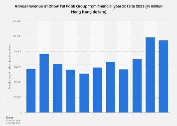 Annual revenue of Chow Tai Fook 2012-2017