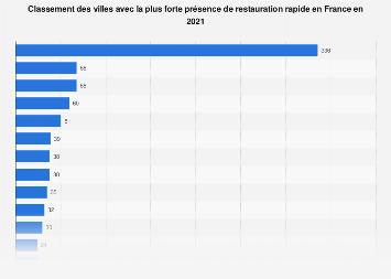 Classement des villes françaises où se situent le plus de fast-foods 2018