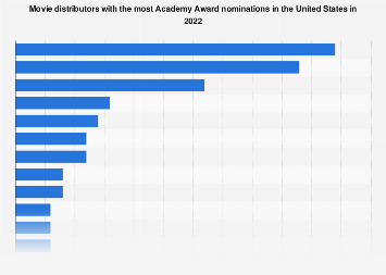 Number of nominations per studio for the 2018 Academy Awards