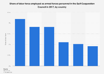 Armed forces personnel as share of total labor force in the GCC by country 2016