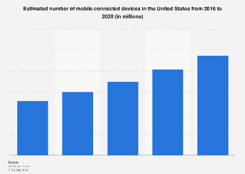 Number of mobile connected devices in the U.S. 2016-2020