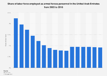 Armed forces personnel as share of total labor force in the UAE 2002-2016