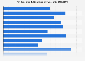 Part d'audience de l'Eurovision en France 2000-2017