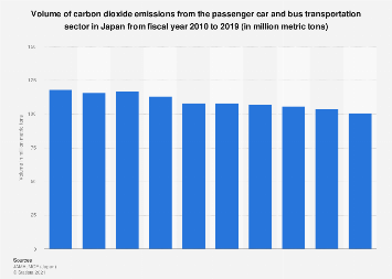 Volume of car and bus transport emitted CO2 emissions in Japan FY 2006-2015