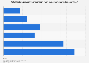 Obstacles to marketing analytics usage in the U.S. 2018