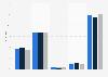 Umfrage in Deutschland zur Nutzung von Fähren in den letzten 2 Jahren