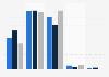 Umfrage in Deutschland zur Häufigkeit der Nutzung von Fähren innerhalb von 12 Monaten