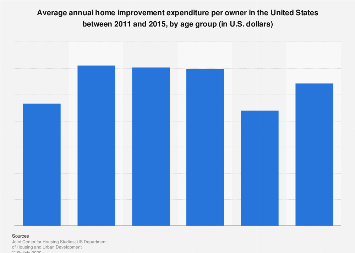 Annual home improvement spending per owner U.S. 2011-2015 by age