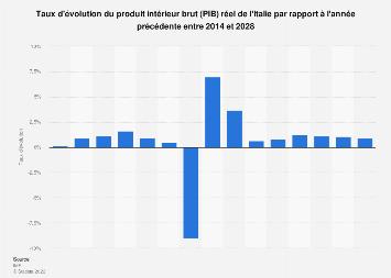 Taux de croissance du PIB de l'Italie 2010-2020