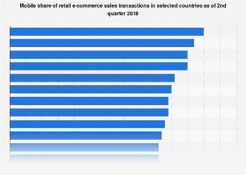 M-commerce share of e-retail sales 2016, by country