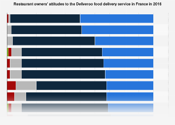 Attitudes of restaurant owners to Deliveroo food delivery service France 2016
