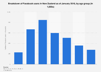 Number of Facebook users New Zealand 2018 by age