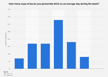 Amount of tea drank per day in the United Kingdom (UK) in 2017