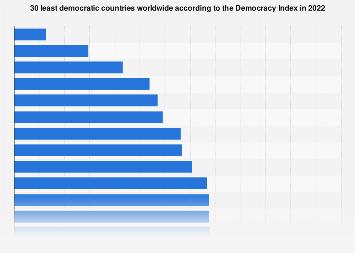 Democracy Index 2017: least democratic countries
