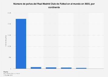 Número de peñas madridistas en el mundo por continente 2017