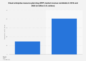 Forecast: global cloud ERP software revenue 2016-2022