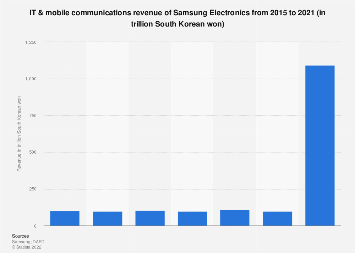 Samsung Electronics' revenue from IT & mobile communications 2013-2016
