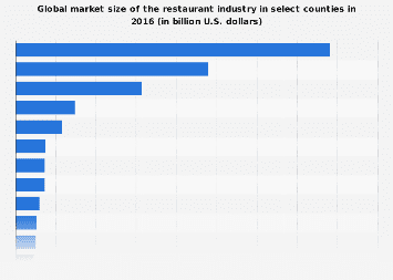 Global restaurant industry market size by country 2016