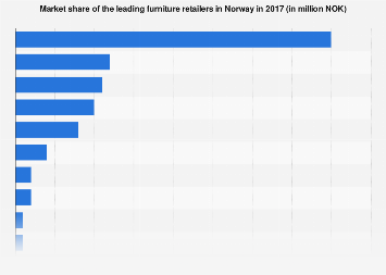 Market share of the leading furniture retailers in Norway 2017