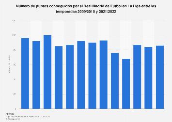 Puntos conseguidos por el Real Madrid de Fútbol en La Liga 2006/2007-2018/2019