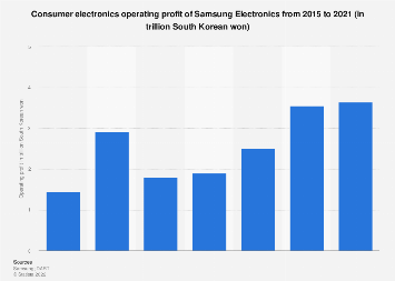 Samsung Electronics' operating profit from consumer electronics 2013-2016