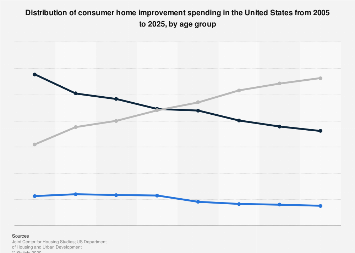 U.S. consumer home improvement spending share 2005-2015, by age