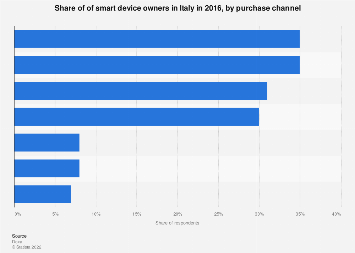Italy: share of purchase channels for smart devices 2016