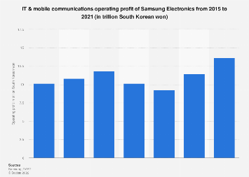 Samsung Electronics' operating profit from IT & mobile communications 2013-2016