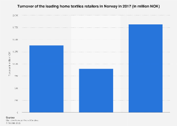 Turnover of the leading home textiles retailers in Norway 2016