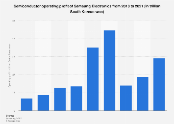 Samsung Electronics' operating profit from semiconductors 2013-2016