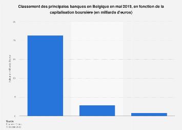 Principales banques belges par capitalisation boursière 2019