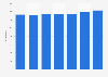 WashTec: employment figures 2011-2017