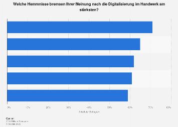 Hemmnisse für die Digitalisierung im Handwerk in Deutschland 2017