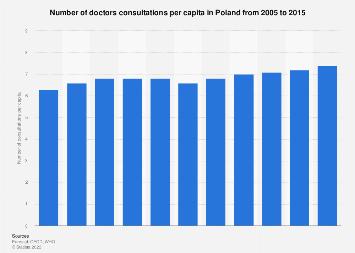 Doctors consultations per capita in Poland 2003-2013