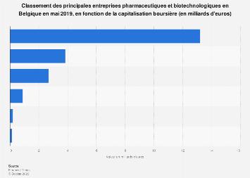 Principales entreprises pharmaceutiques belges par capitalisation boursière 2019
